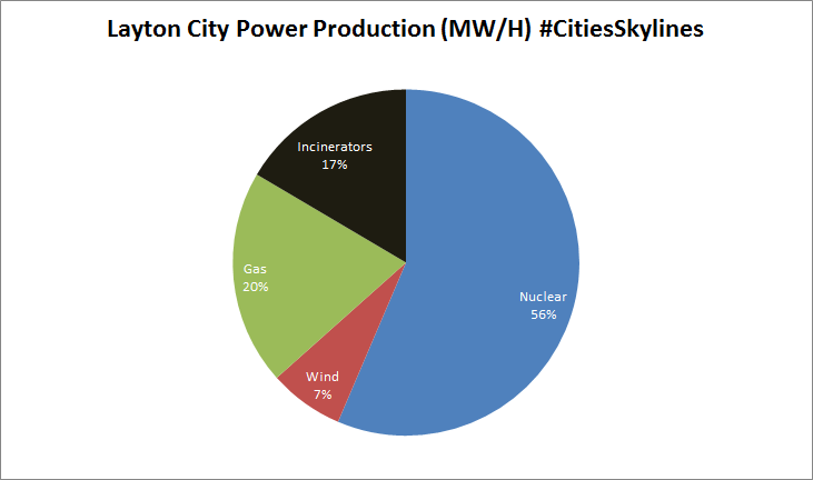 Layton City power production.png